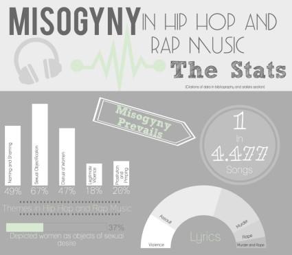 rap graph